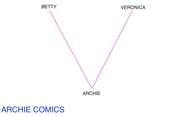 BettyVeronicaArchie